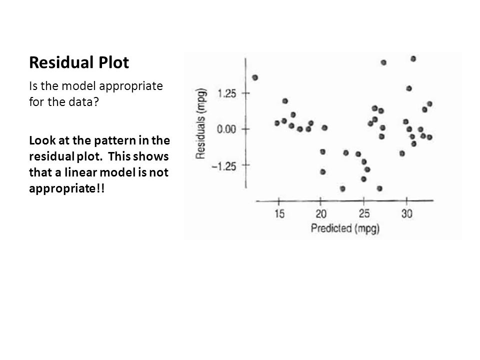 Residual Plot Is the model appropriate for the data