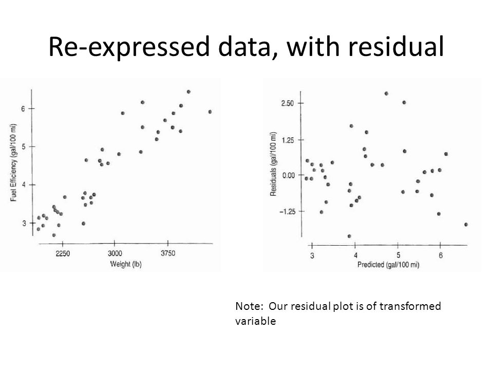 Re-expressed data, with residual