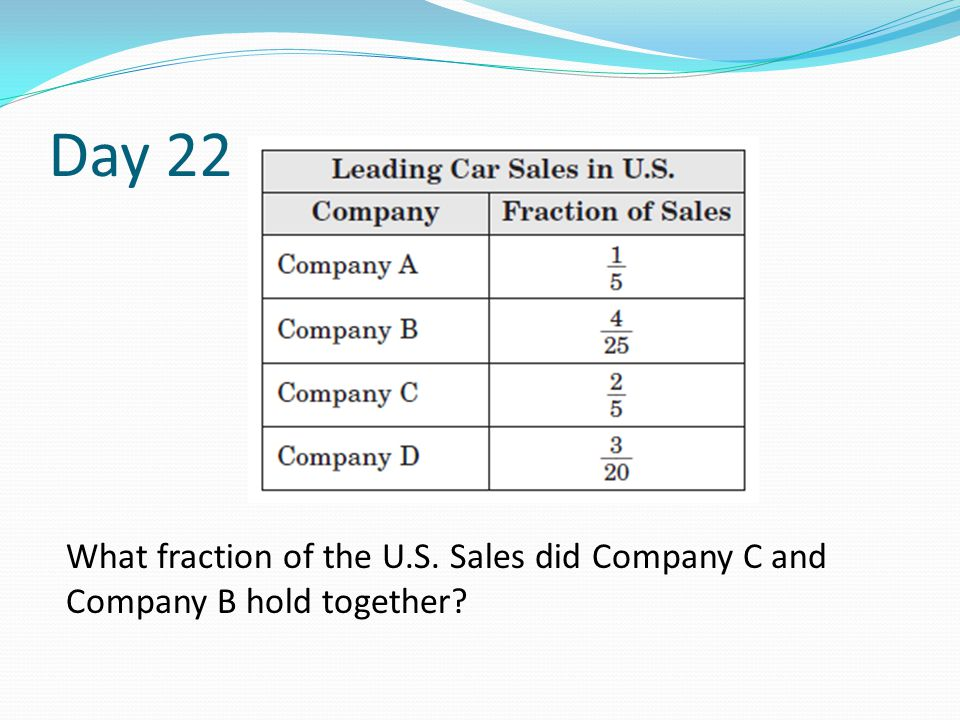 Day 22 What fraction of the U.S. Sales did Company C and Company B hold together