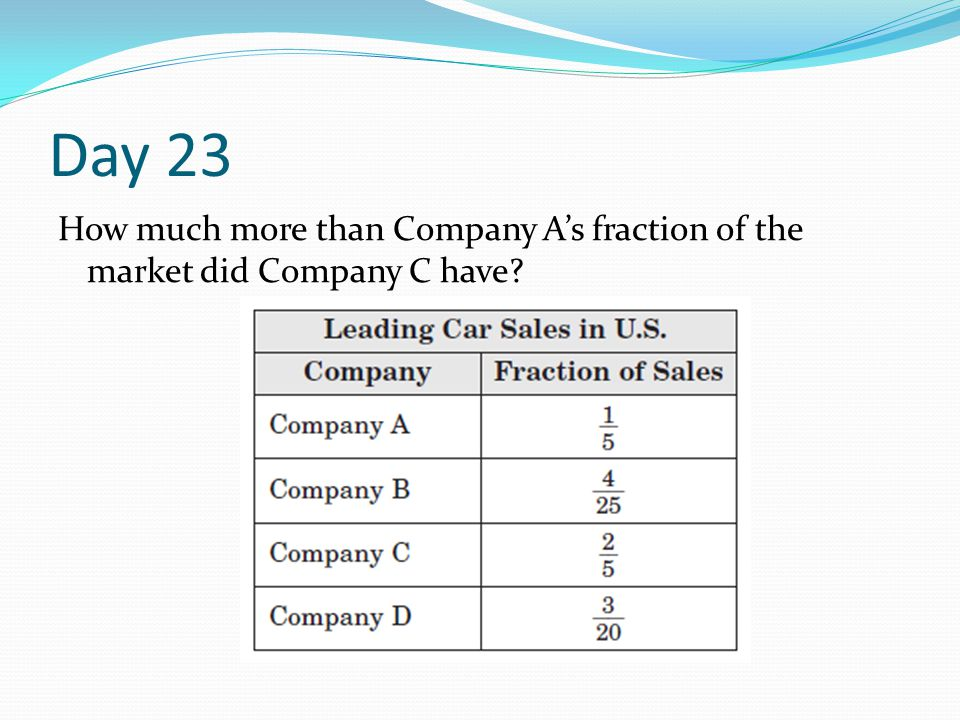 Day 23 How much more than Company A's fraction of the market did Company C have