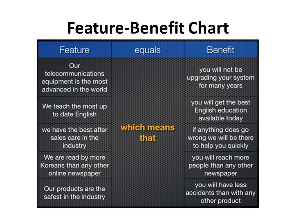 Feature-Benefit Chart