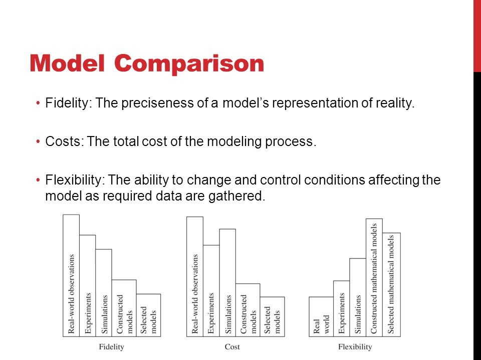 Model Comparison Fidelity: The preciseness of a model's representation of reality. Costs: The total cost of the modeling process.