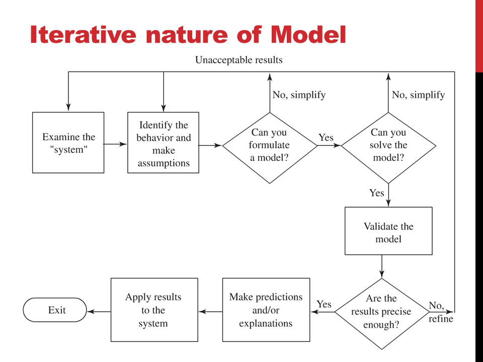 Iterative nature of Model Construction