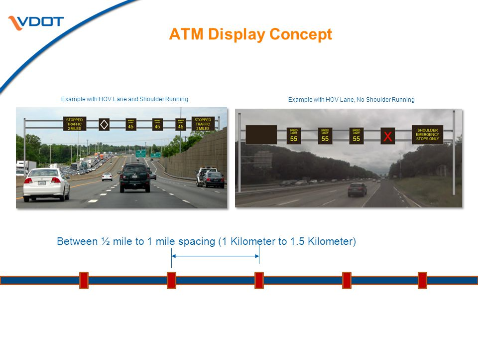 ATM Display Concept Example with HOV Lane and Shoulder Running. Example with HOV Lane, No Shoulder Running.