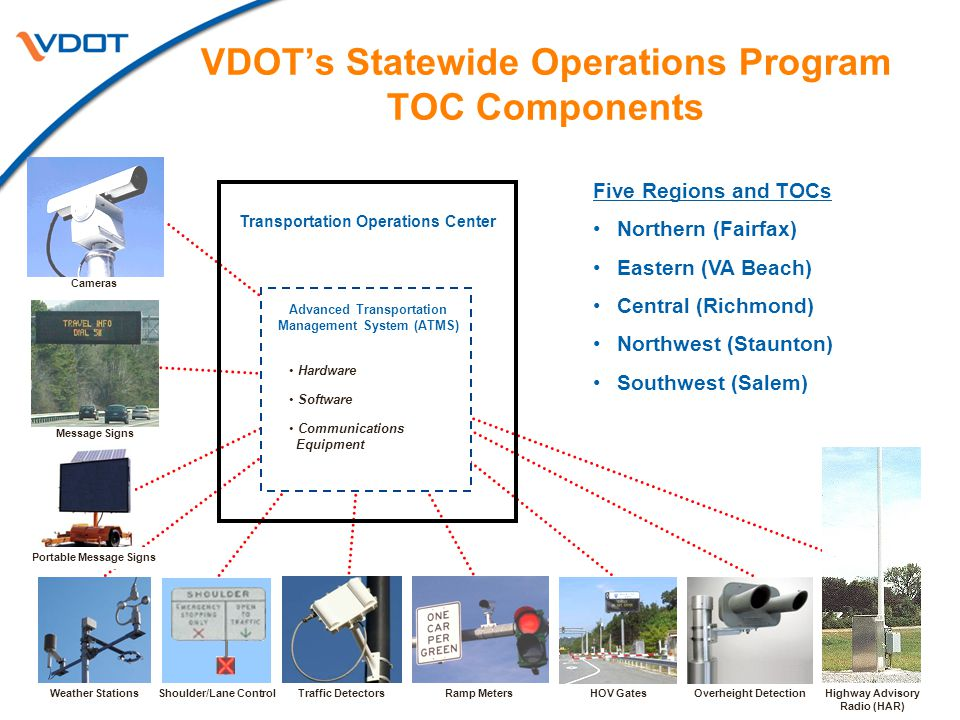 VDOT's Statewide Operations Program TOC Components