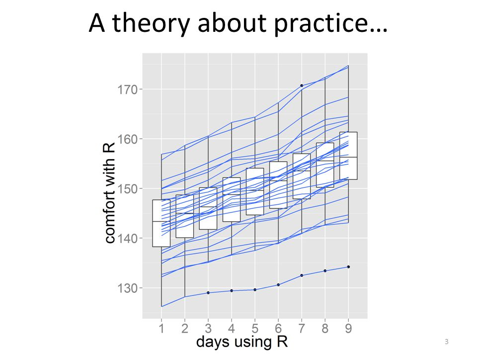 A theory about practice…