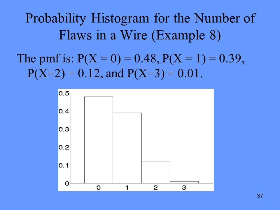 Probability Histogram for the Number of Flaws in a Wire (Example 8)