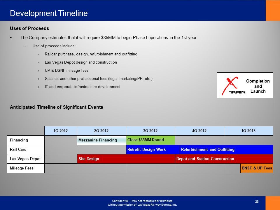 Development Timeline Uses of Proceeds