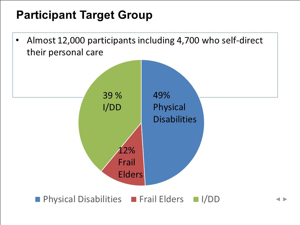 Participant Target Group