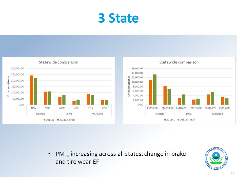 3 State PM10 increasing across all states: change in brake and tire wear EF