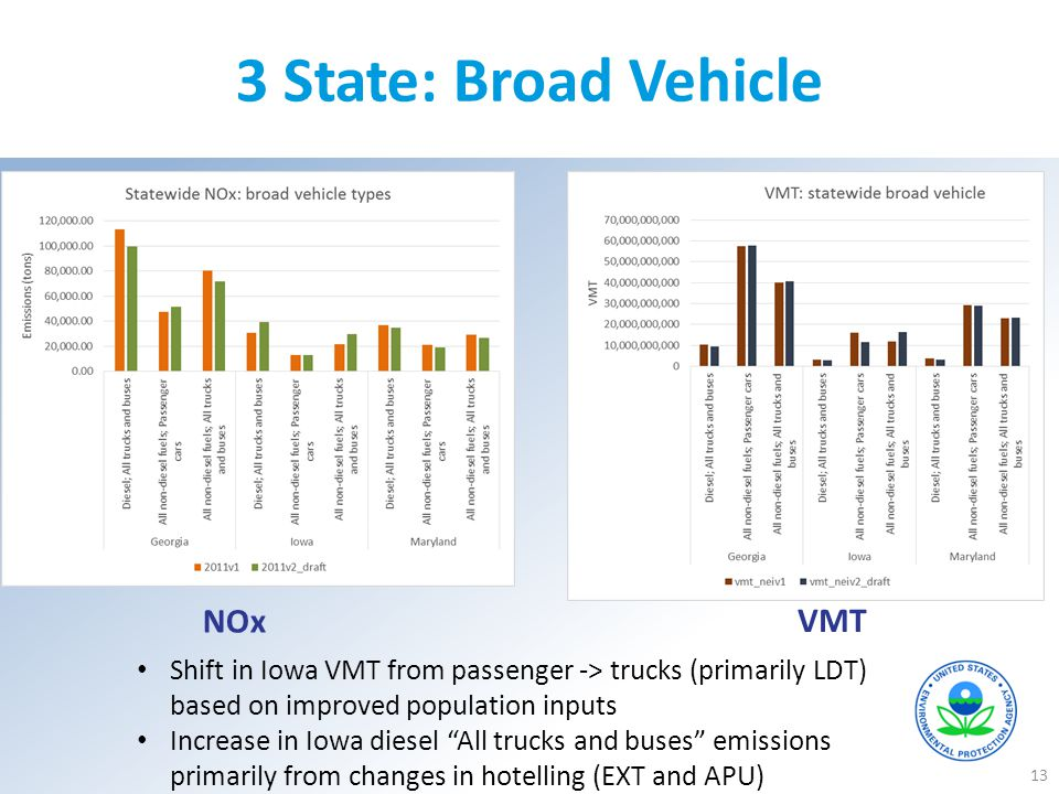 3 State: Broad Vehicle NOx VMT