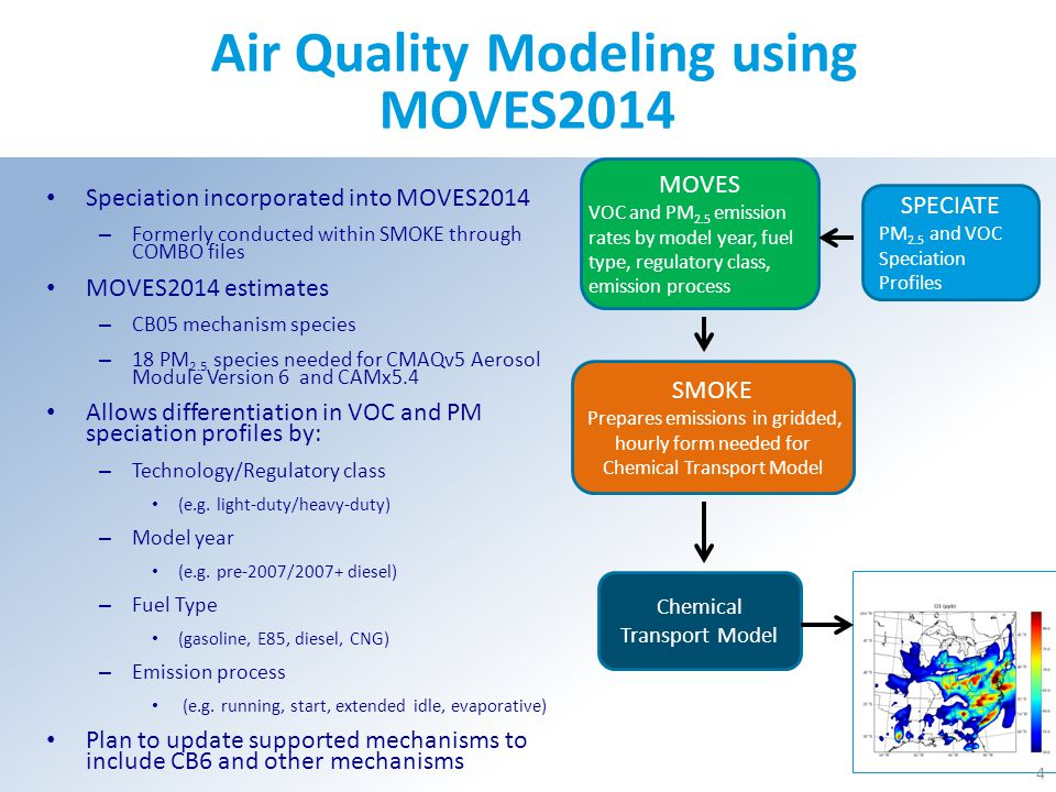 Air Quality Modeling using MOVES2014