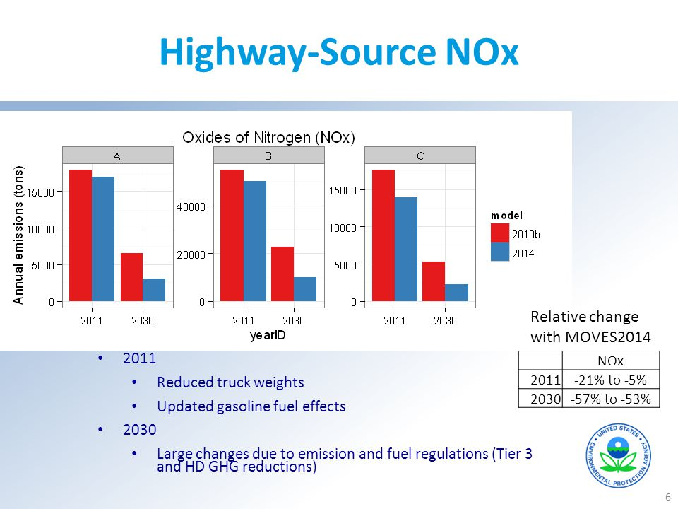 Highway-Source NOx Relative change with MOVES2014 2011