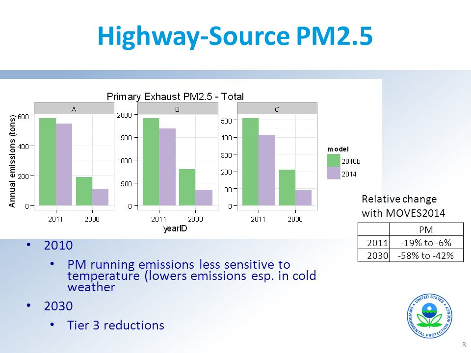 Highway-Source PM2.5 Relative change with MOVES2014. PM. 2011. -19% to -6% 2030. -58% to -42%