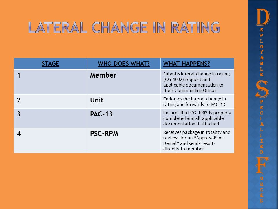Lateral change in rating