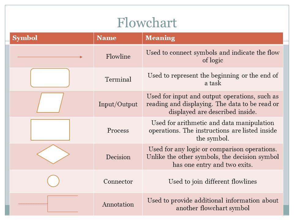 Flowchart Symbol Name Meaning Flowline