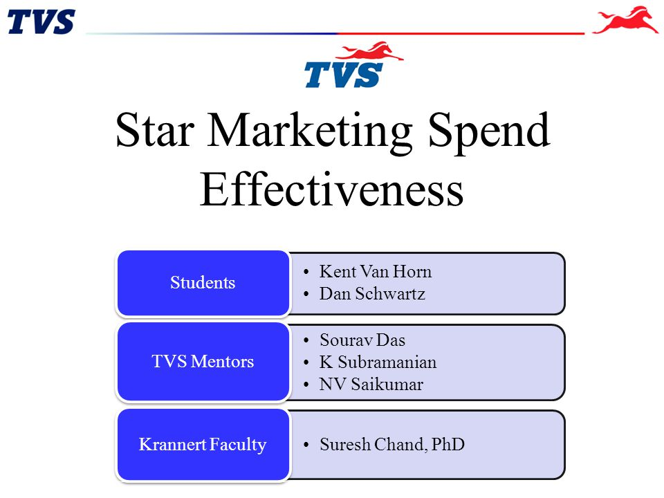 Star Marketing Spend Effectiveness