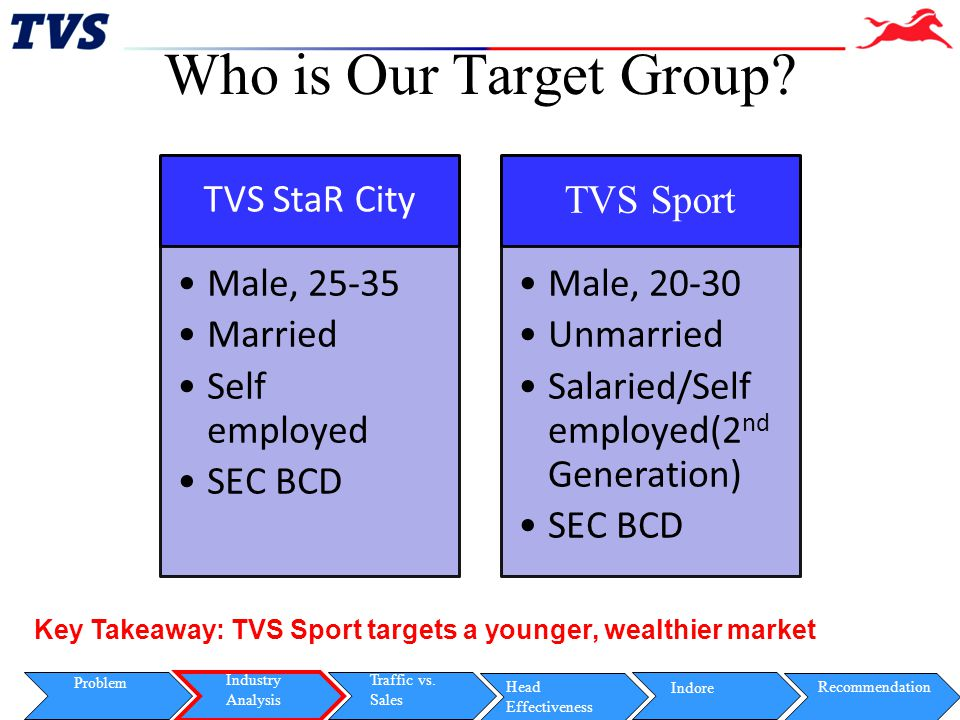 Who is Our Target Group TVS StaR City. Male, 25-35. Married. Self employed. SEC BCD. TVS Sport.