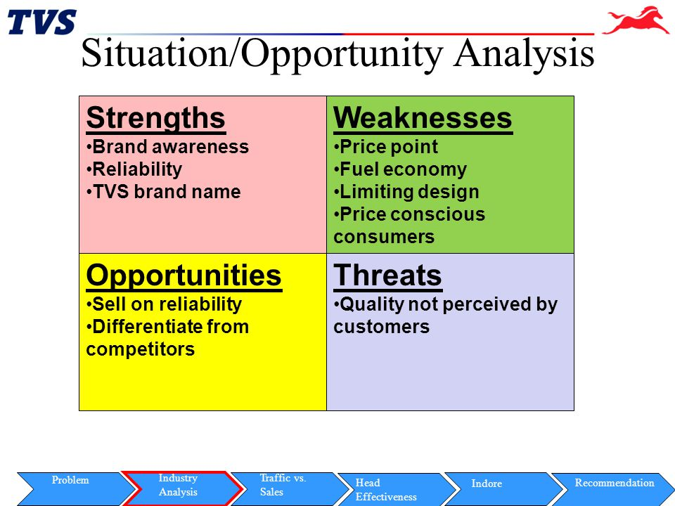 Situation/Opportunity Analysis