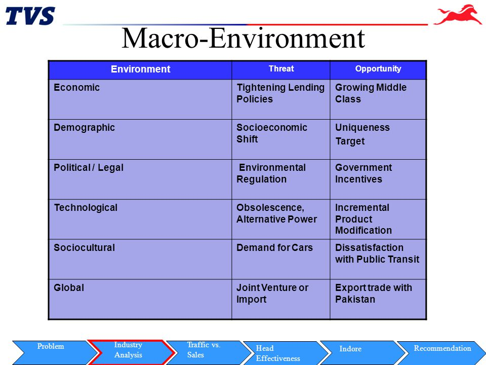 Macro-Environment Environment Economic Tightening Lending Policies
