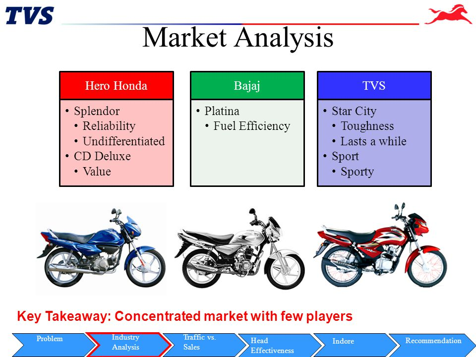 Market Analysis Key Takeaway: Concentrated market with few players