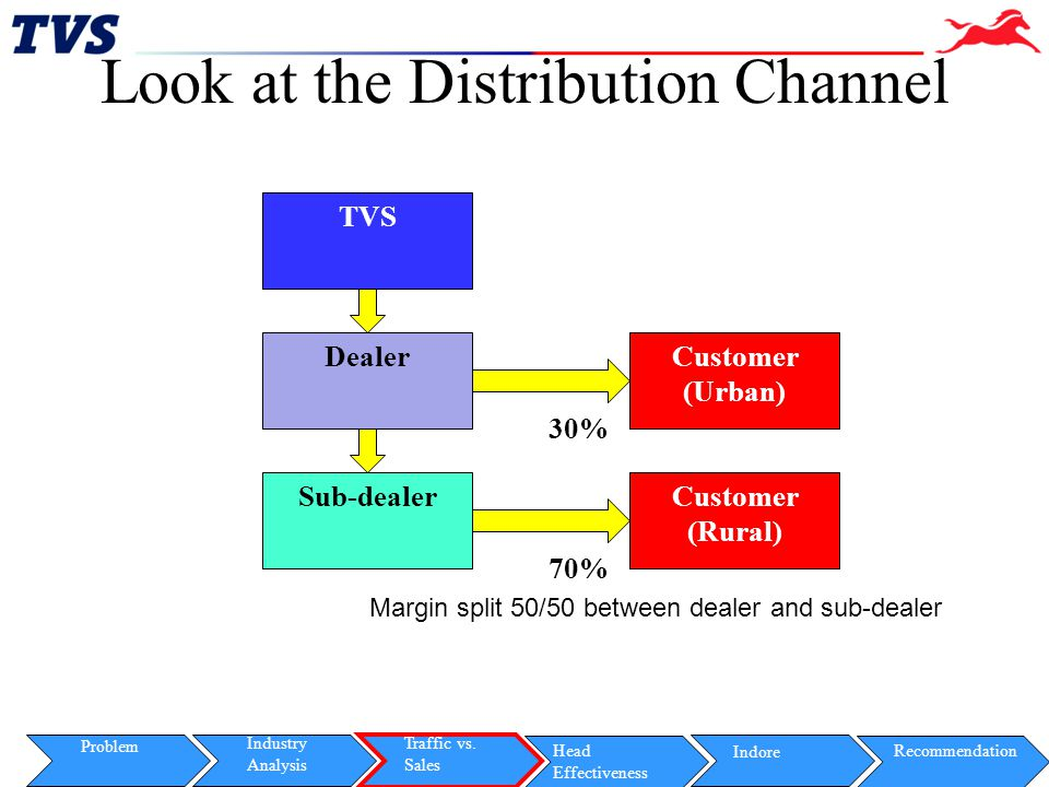 Look at the Distribution Channel