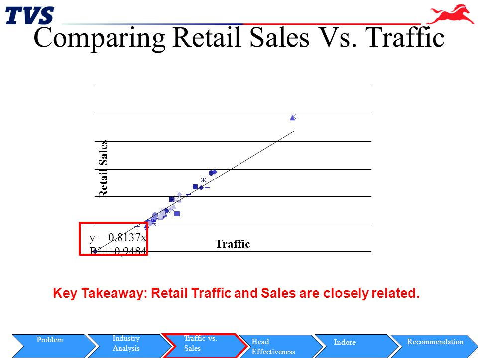 Comparing Retail Sales Vs. Traffic