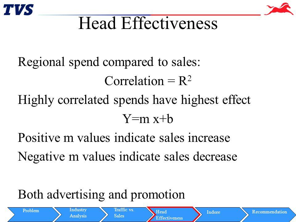 Head Effectiveness