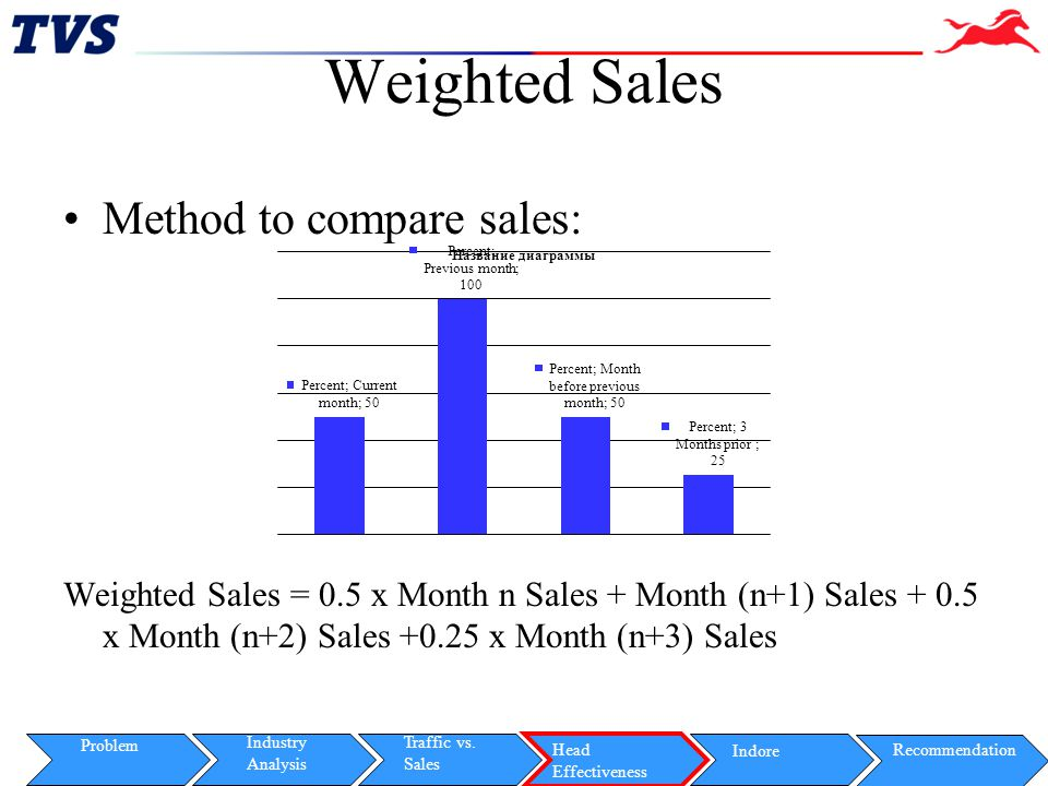 Weighted Sales Method to compare sales: