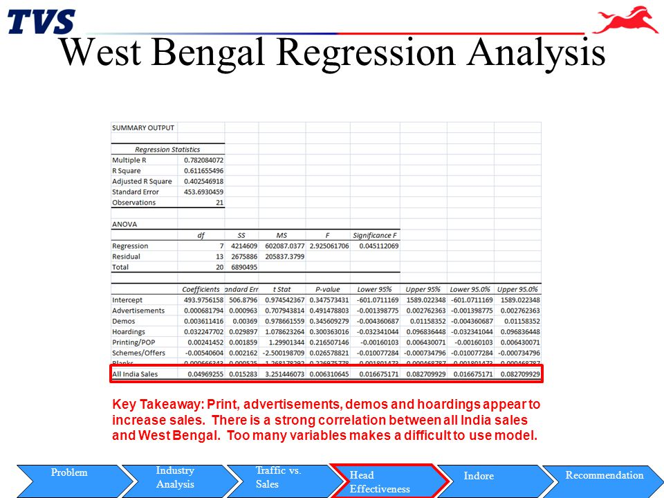 West Bengal Regression Analysis
