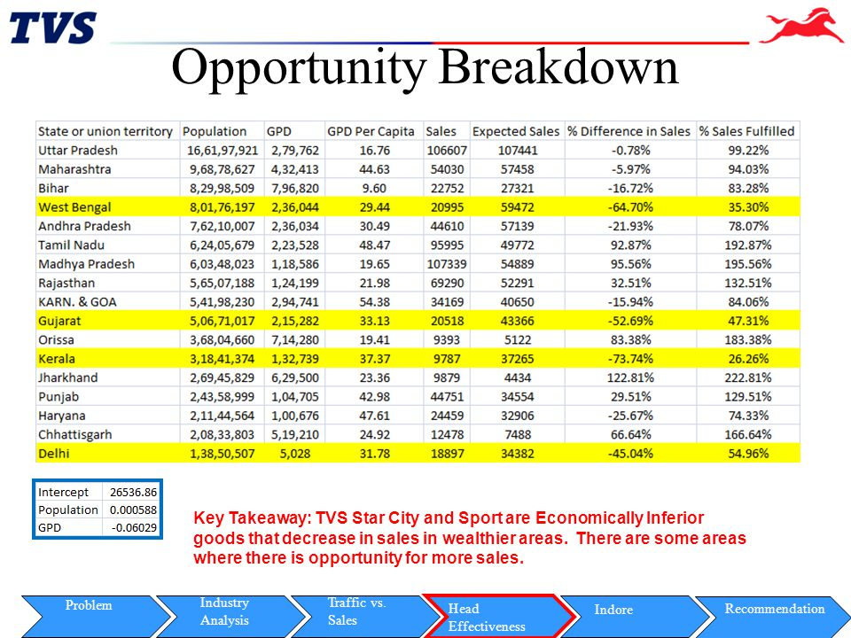 Opportunity Breakdown