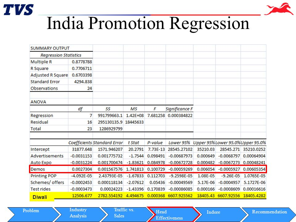 India Promotion Regression