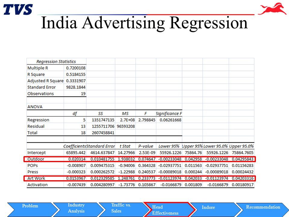 India Advertising Regression