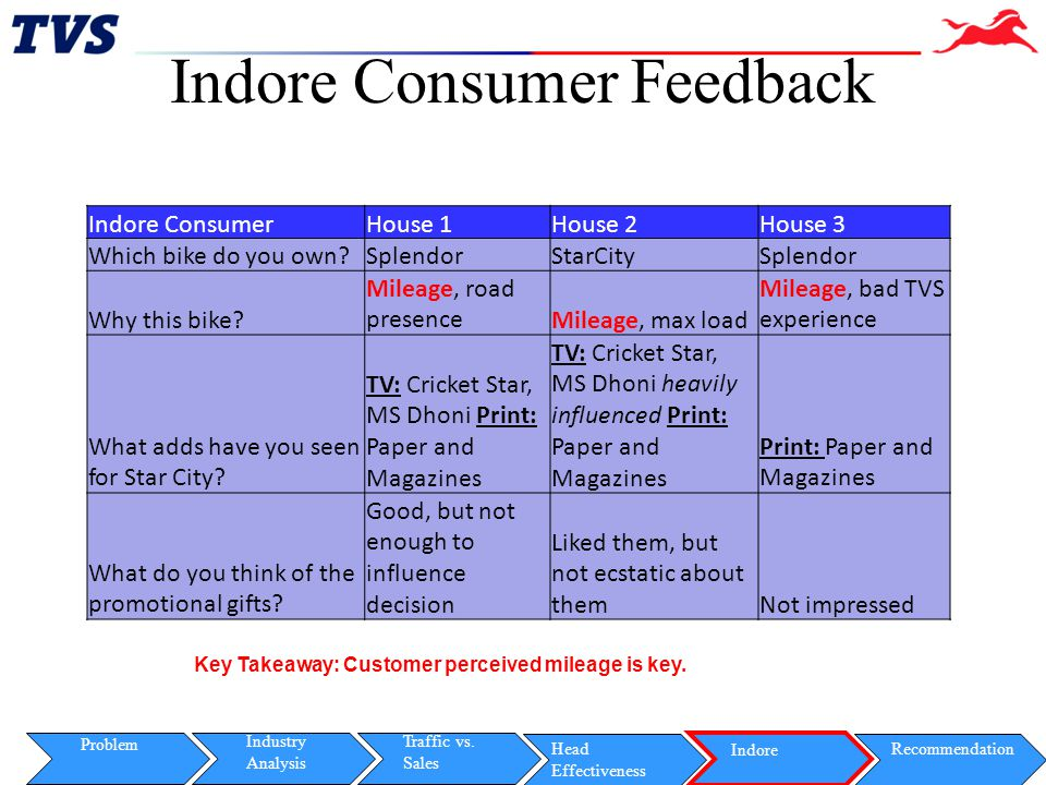 Indore Consumer Feedback
