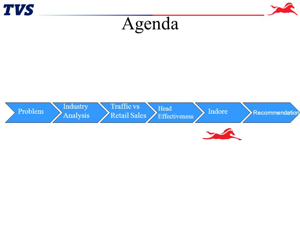 Agenda Industry Analysis Traffic vs Retail Sales Problem Indore
