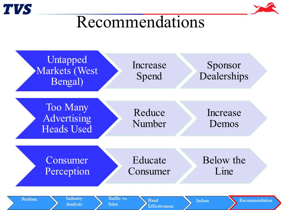 Recommendations Untapped Markets (West Bengal) Increase Spend