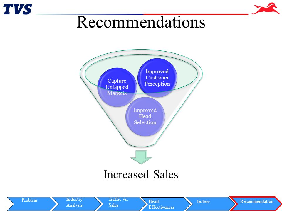 Recommendations Improved Customer Perception Capture Untapped Markets