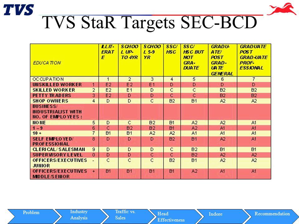 TVS StaR Targets SEC-BCD
