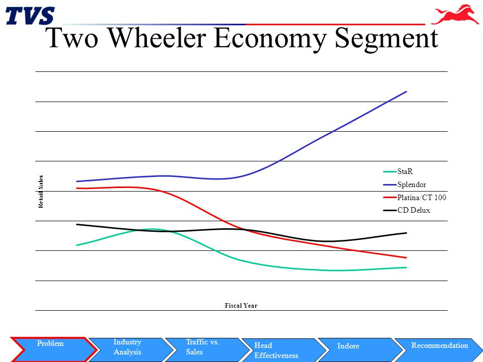 Two Wheeler Economy Segment