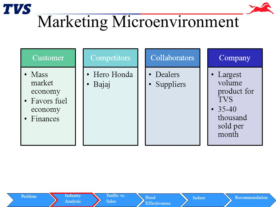 Marketing Microenvironment