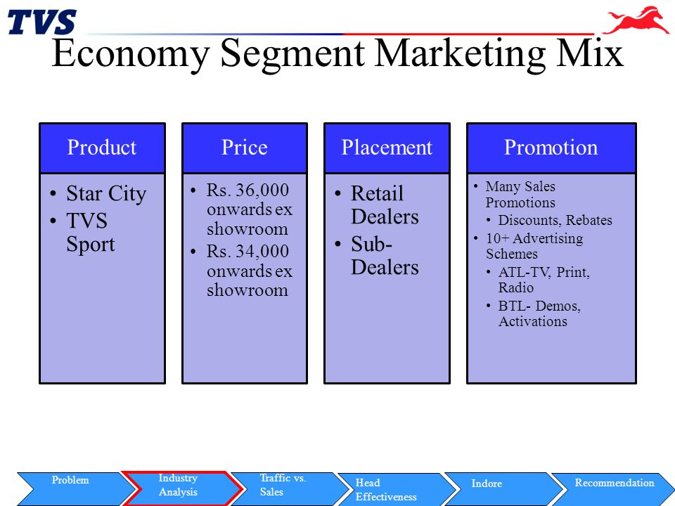 Economy Segment Marketing Mix