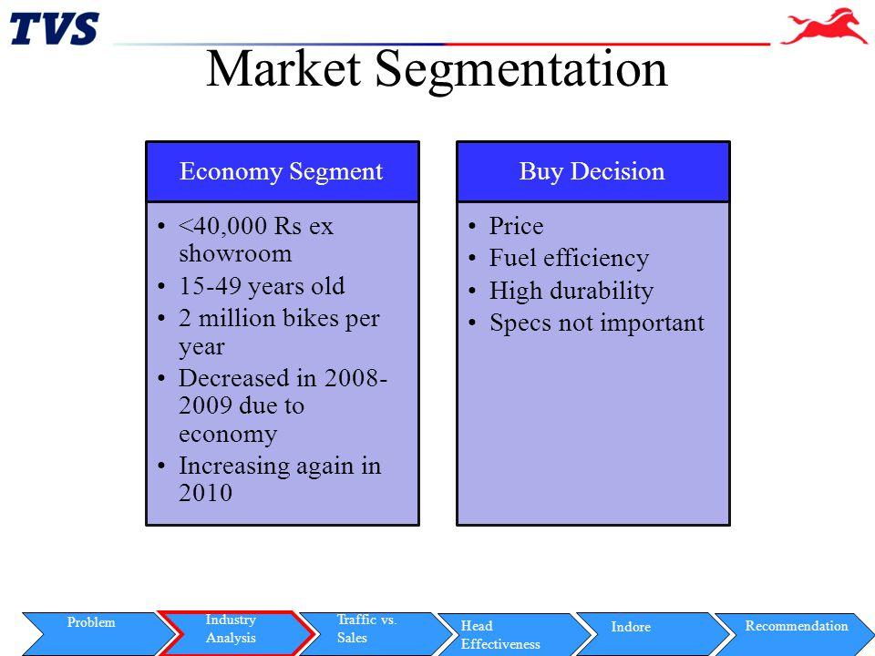 Market Segmentation Economy Segment <40,000 Rs ex showroom