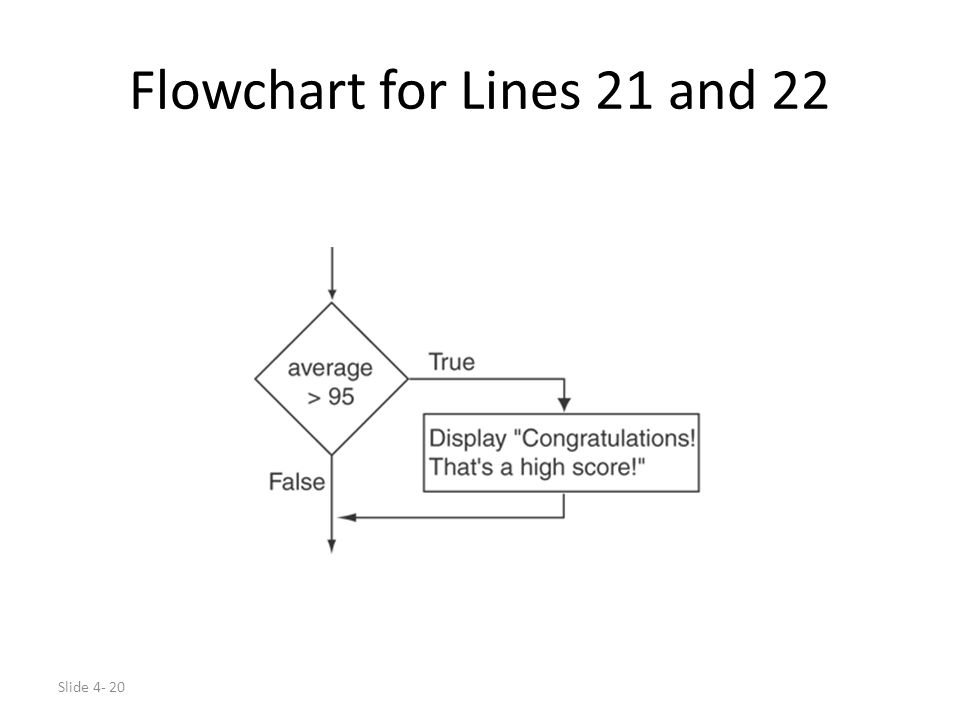 Flowchart for Lines 21 and 22