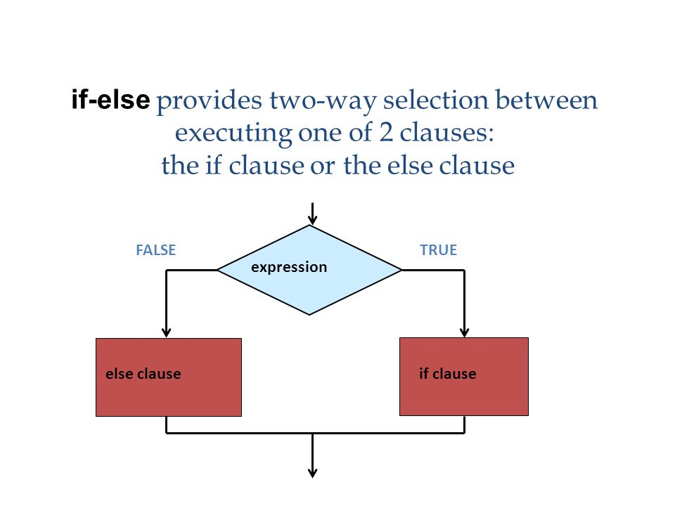 if-else provides two-way selection between executing one of 2 clauses: the if clause or the else clause