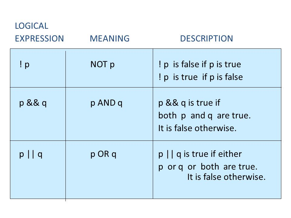 LOGICAL EXPRESSION MEANING DESCRIPTION. ! p NOT p ! p is false if p is true.