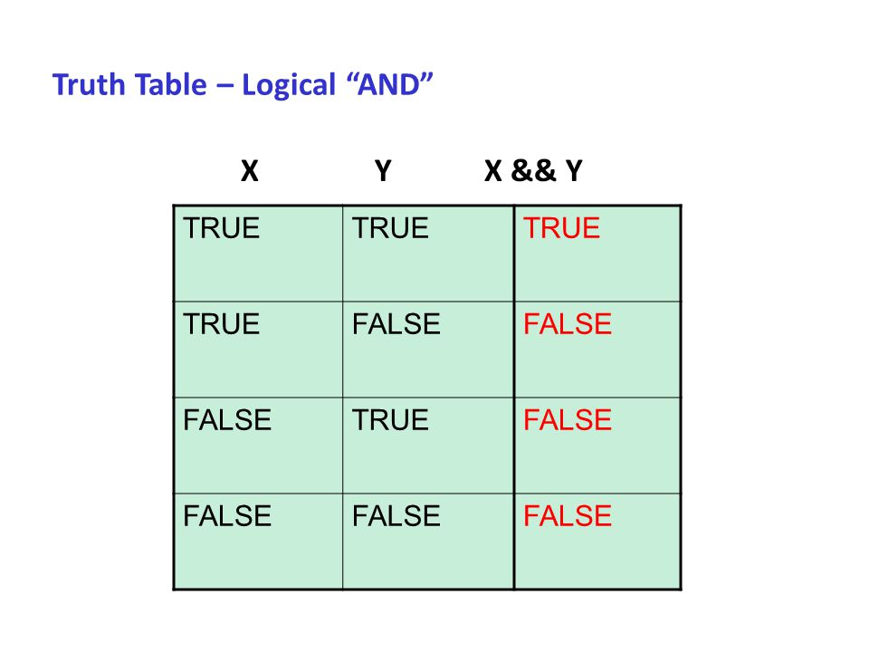 Truth Table – Logical AND