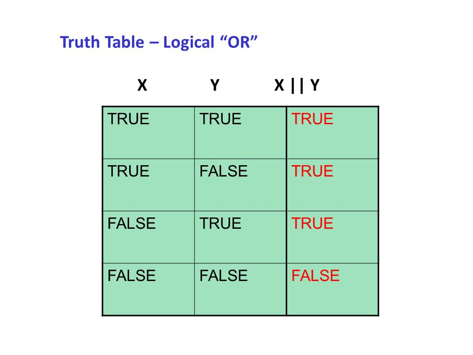Truth Table – Logical OR