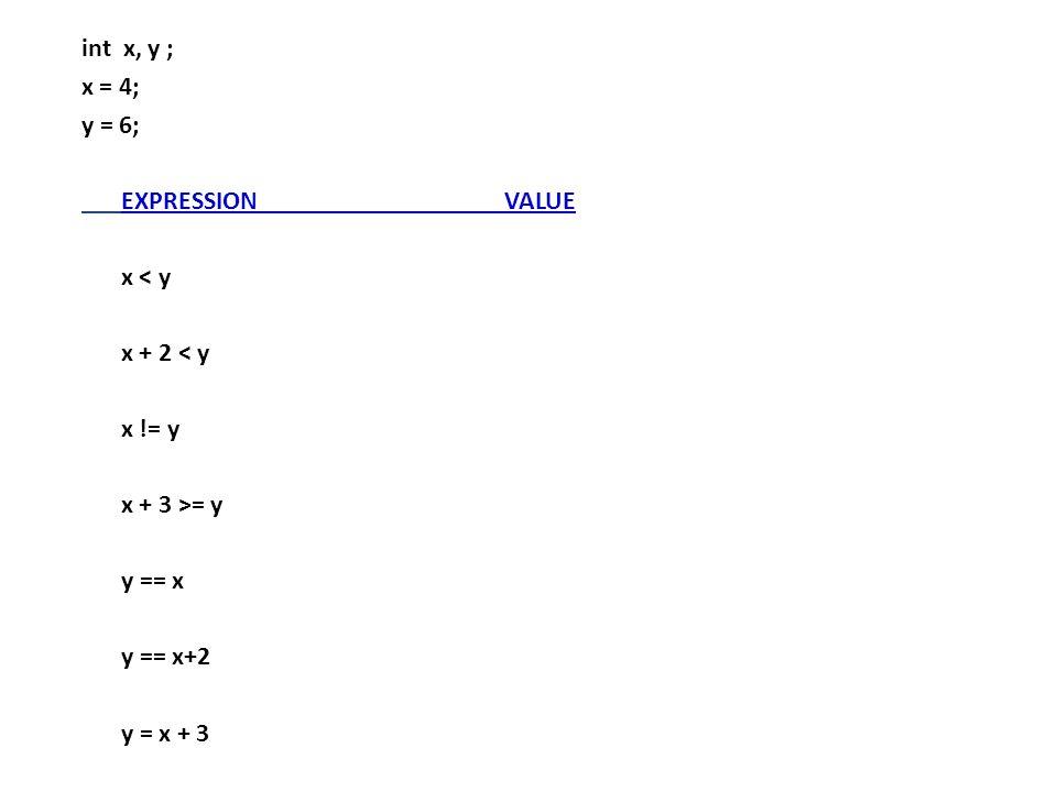 int x, y ; x = 4; y = 6; EXPRESSION VALUE. x < y. x + 2 < y. x != y. x + 3 >= y. y == x. y == x+2.