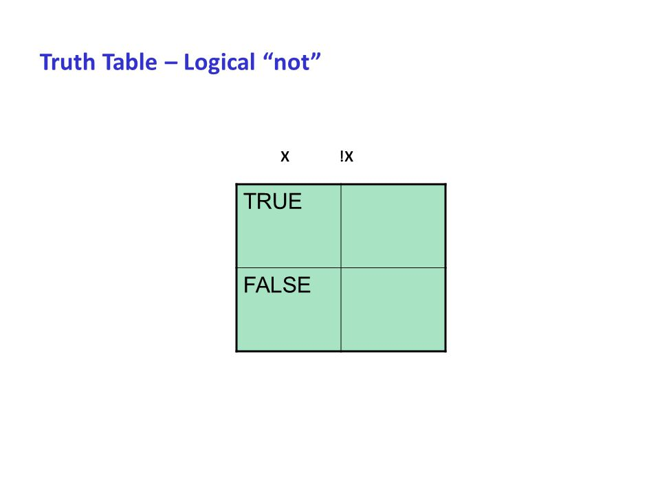 Truth Table – Logical not