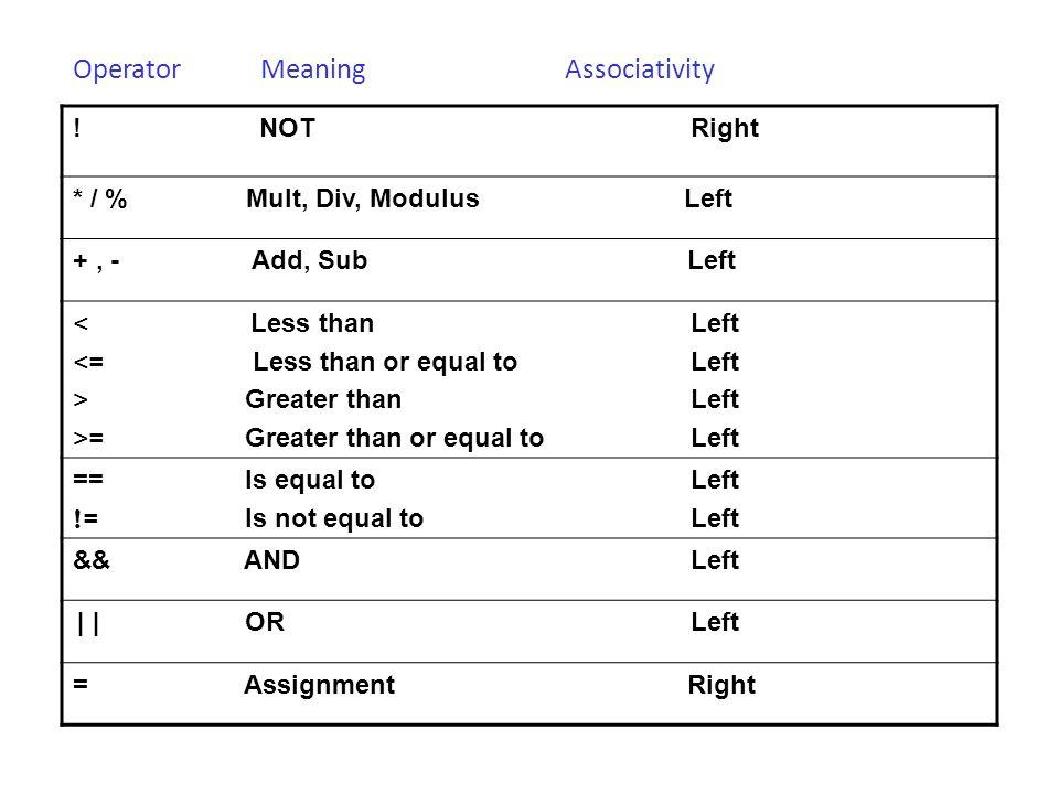Operator Meaning Associativity